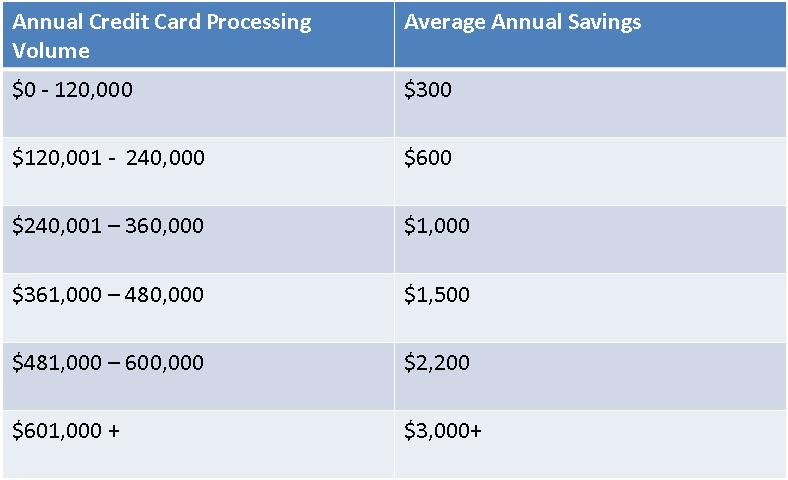 Cardpay savings table