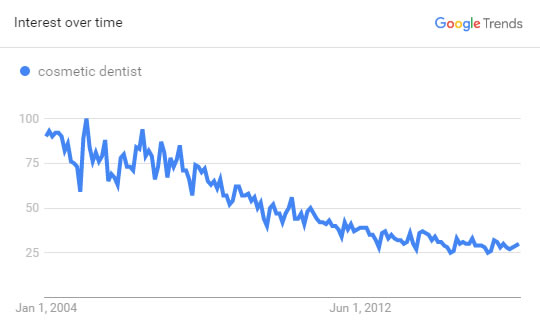 Dental SEO - Search Volume Trend Graph for Cosmetic Dentist