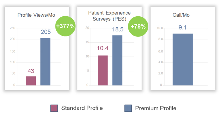 Dental Marketing -Healthgrades Premium Profile from WEO Media