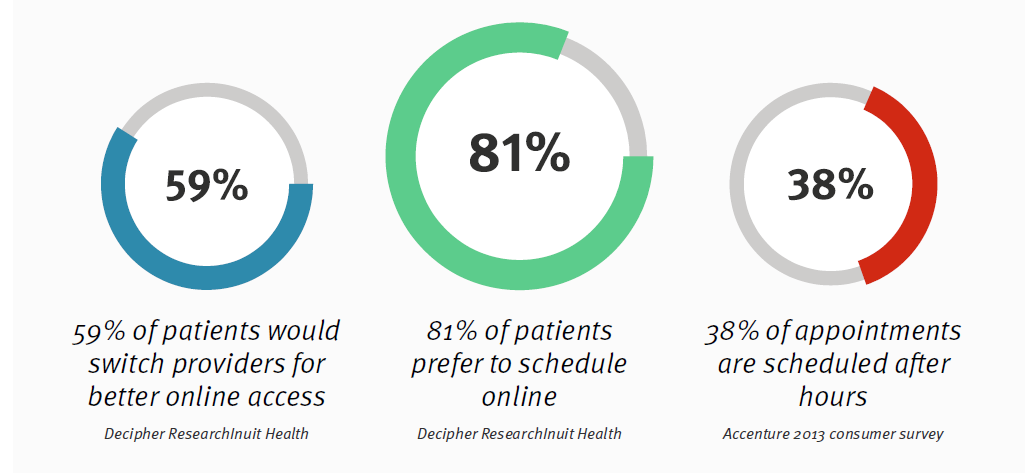 Online Appointment Scheduling Stats for Dentists